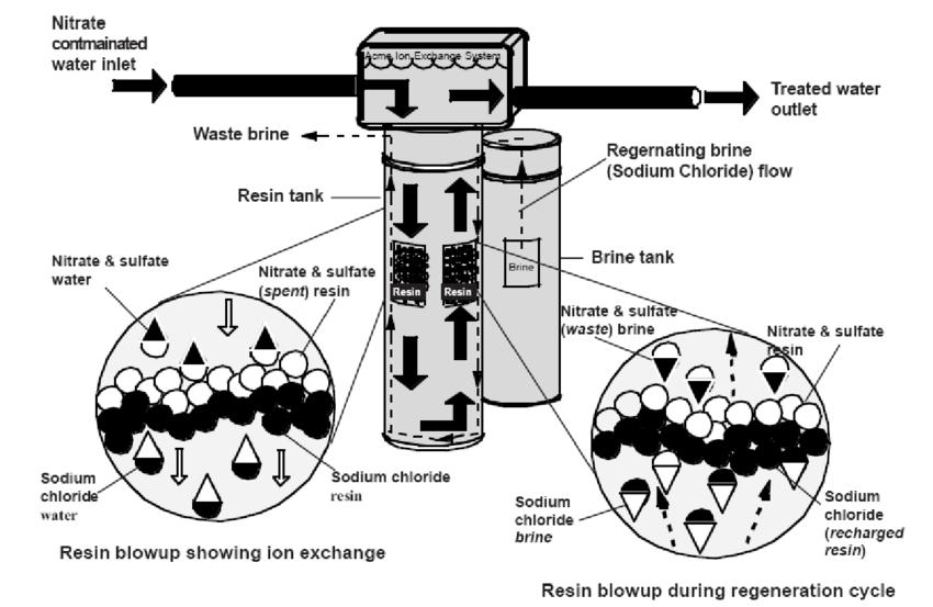حذف نیترات از آب